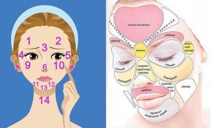 Изменения на лице и их психосоматика