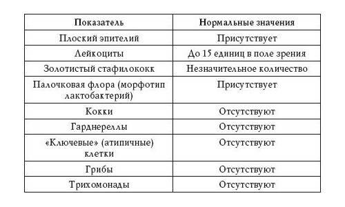 Гинекологический мазок на флору: таблица норм и степеней чистоты