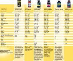 Рейтинг лучших витаминных комплексов для мужчин