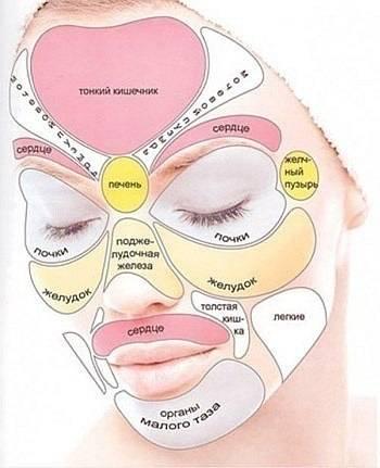 Жировики на лице: причины возникновения. как избавиться от жировиков на лице? лечение жировиков в домашних условиях