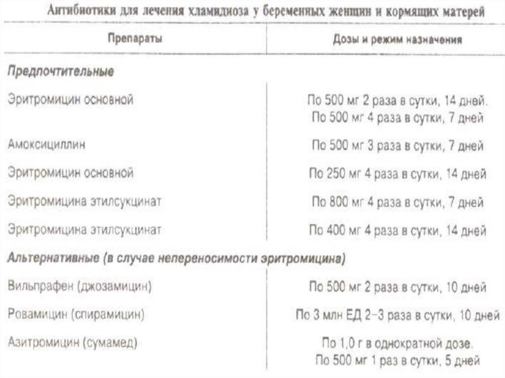 Лечение хламидиоза у мужчин: препараты, схема приёма