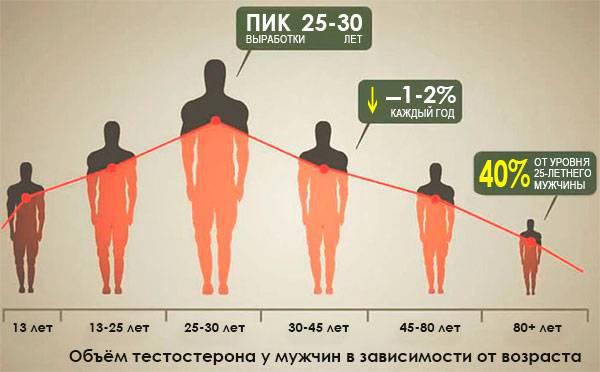 Недостаток тестостерона у мужчин – причины, симптомы, лечение