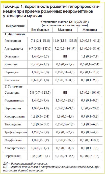 Пролактин у мужчин: норма, повышенный, пониженный, за что отвечает