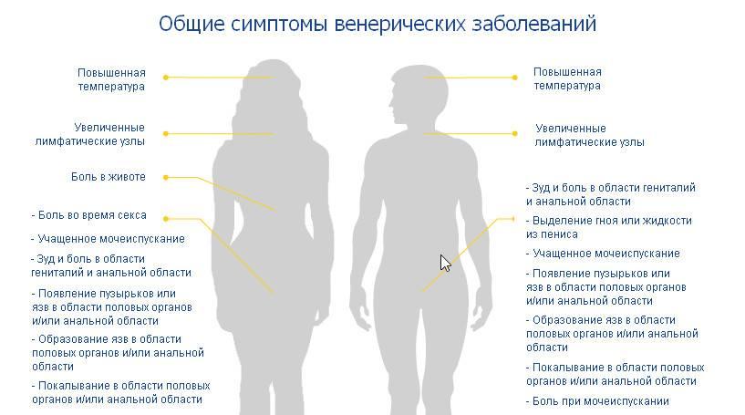 Инфекции уретры