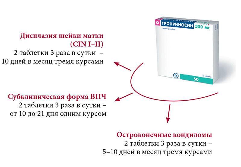 Диагностика и лечение впч у мужчин: анализы, схема применения препаратов и народных средств