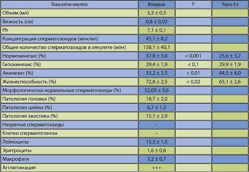 Семенная жидкость: состав, цвет, функции и нормальное количество