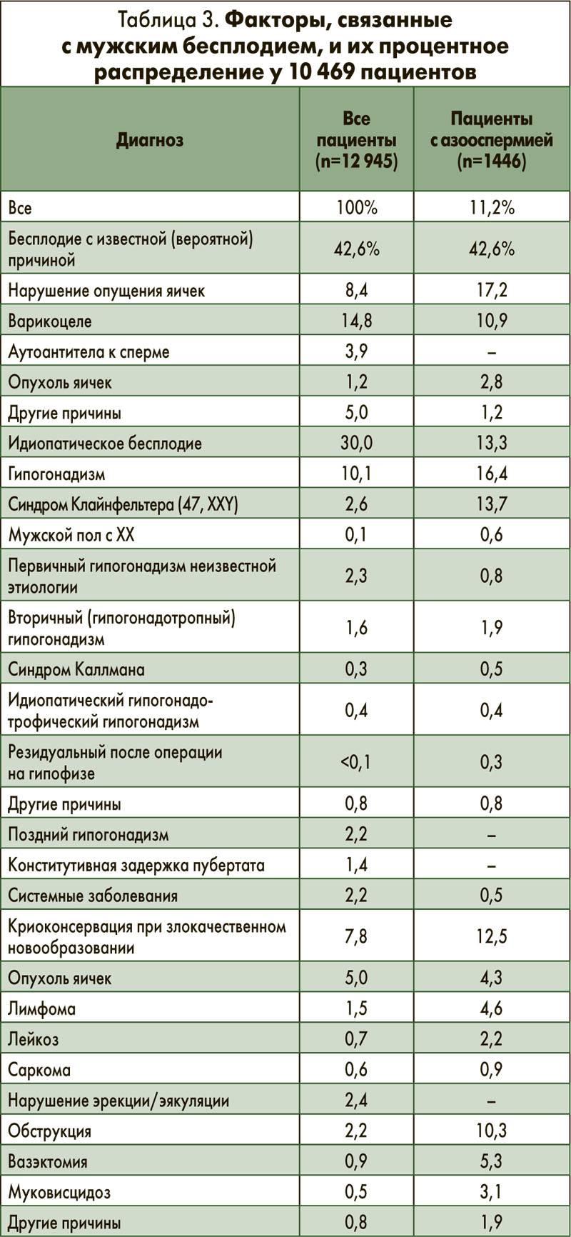 Олигоастенотератозооспермия: причины, лечение, профилактика
