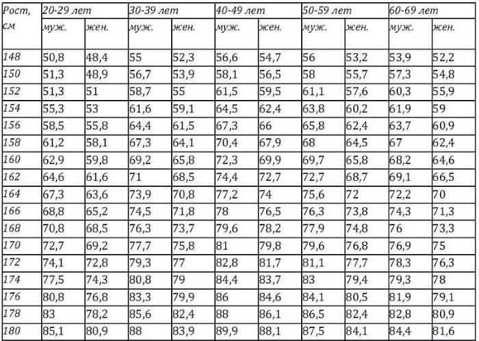 Имт с учетом возраста и телосложения: как рассчитать свой идеальный вес женщине + топ-5 мифов о похудении