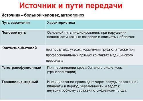 Сифилис первичный, вторичный, третичный, врожденный: клиника, диагностика, профилактика