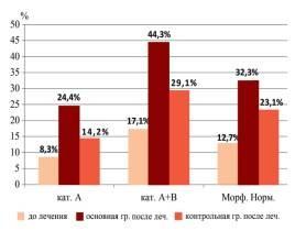 Почему у мужчин ухудшается качество спермы и как его повысить