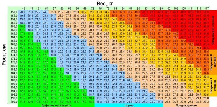 Формула для расчета идеального веса — как определить свой нормальный вес?