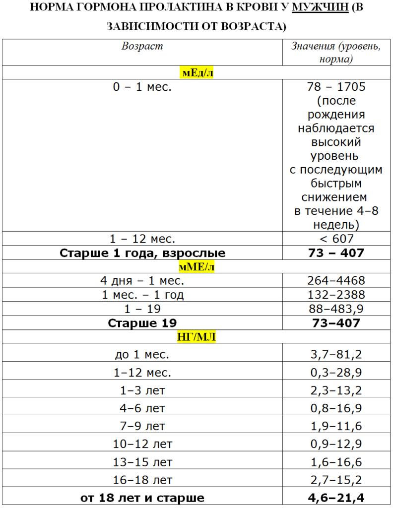 Пролактин у мужчин: причины повышения и понижения параметров